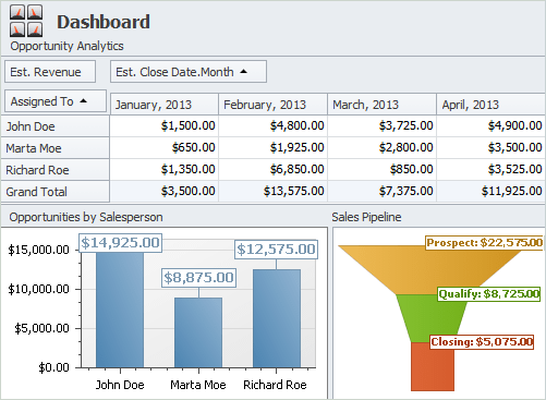 The Art of Being a Business Planner: CentriQS Dashboards