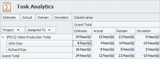 Estimate, Actual, Remain, Deviation for Project Schedule Analysis