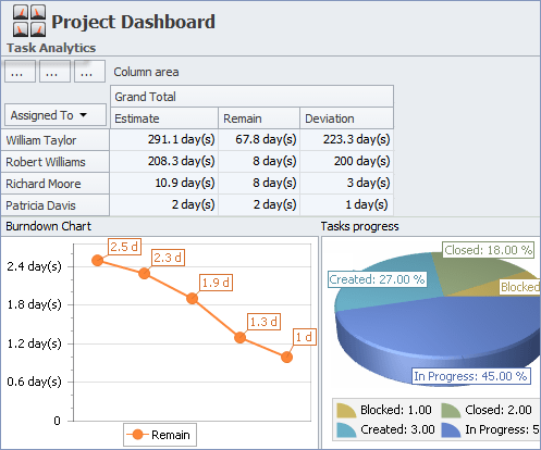 Measure Project Performance in Project Tracking System