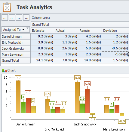 Full Control over Entire Project Lifecycle with Analytics view