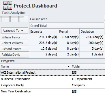 Dashboard to Display Project Data