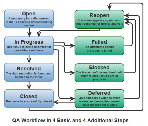 QA Workflow in Software Projects