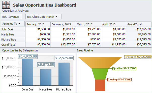 Sales Analytics and Dashboards