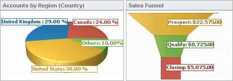 Visualize Performance: Sales Pipeline and Pie Chart