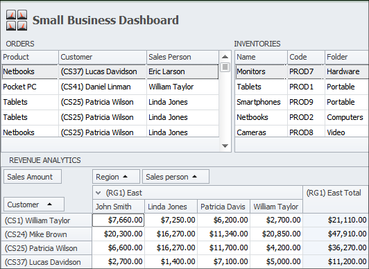 Sales Tracking through a Single Small Business Dashboard