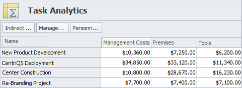 task analytics to estimate resource costs