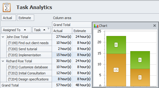 Time Performance and Task Analytics in Resource Scheduling  Software